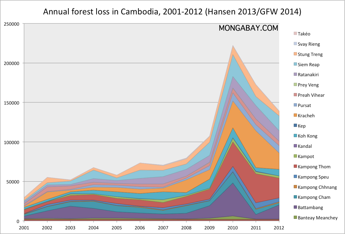 Annual forest loss in Cambodia 2001-2012 http://rainforests.mongabay.com/20cambodia.htm