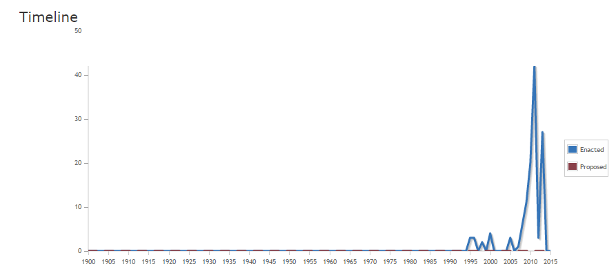 Timeline of documented enacted PADDD in Cambodia. http://www.padddtracker.org/countries/KHM