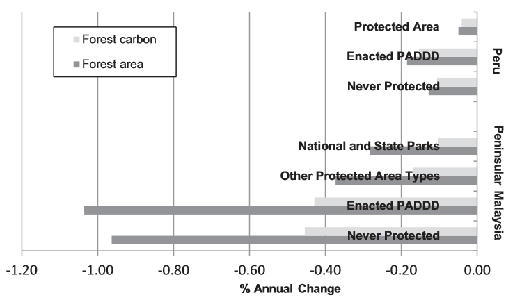 Forest loss was highest in PADDDed areas - much higher than protected areas and even higher than never protected areas. Forrest et al. 2014