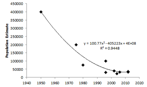Figure 14: Population trend of the African lion. Sources (in chronological order): Myers 1975 (1950 and 1975); Ferreras and Cousins 1996; Nowell and Jackson; Chardonnet 2002; Bauer and VanderMerwe 2004; IUCN 2012; Riggio et al. 2012.