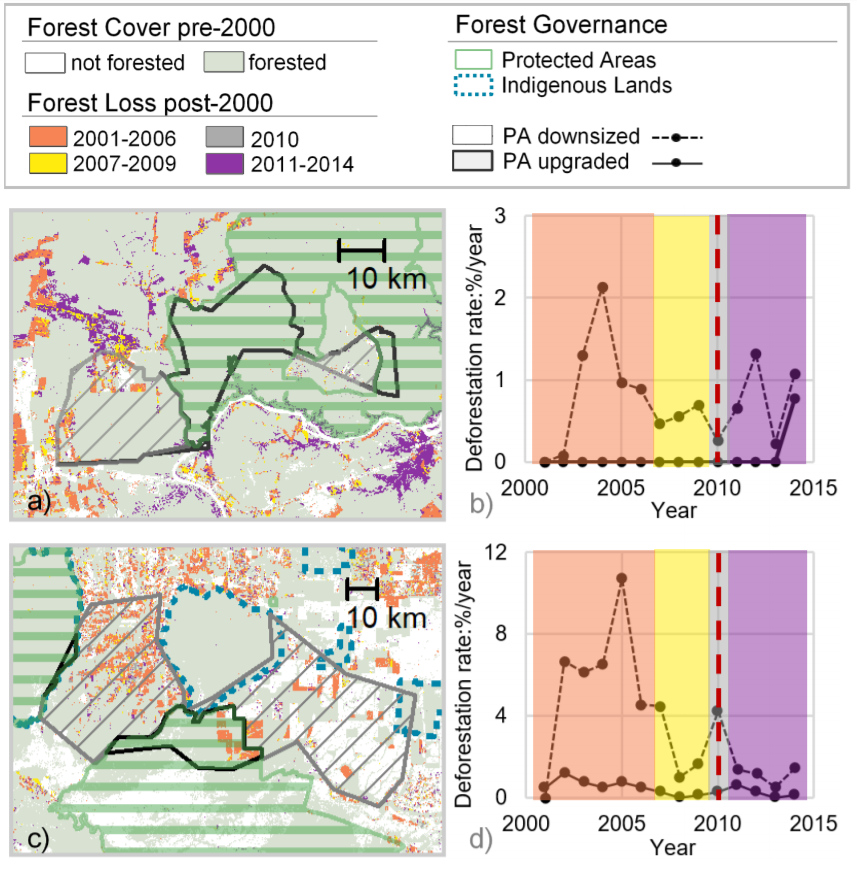 Protected areas in Rondonia experienced higher levels of deforestation before they were downsized or degazetted in 2010. From Tesfaw et al. 2018. http://www.pnas.org/content/early/2018/02/07/1716462115